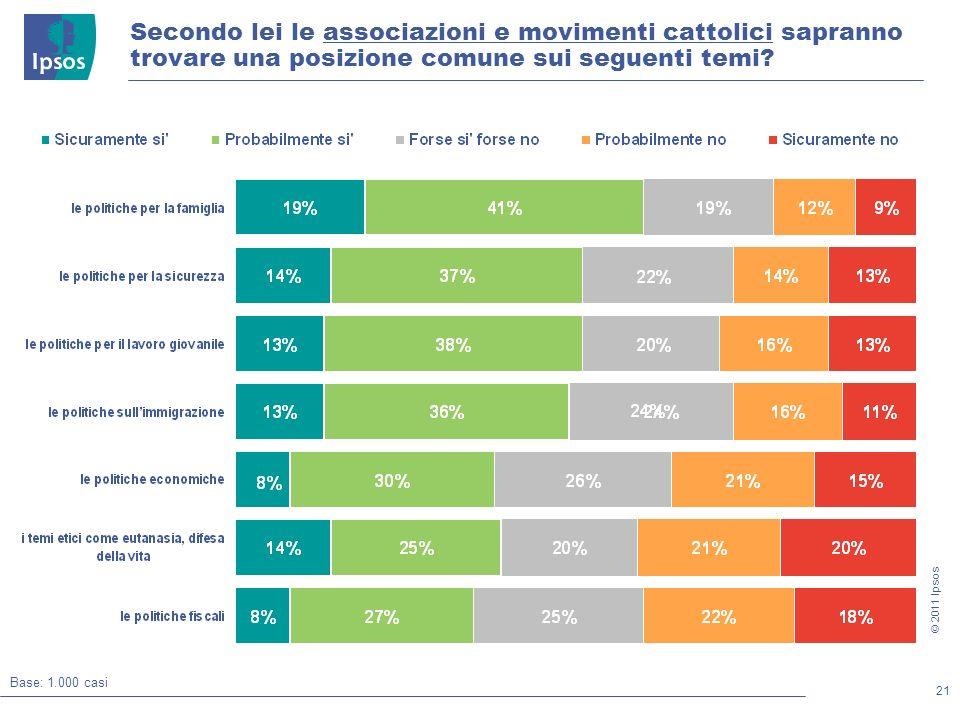 21 © 2011 Ipsos Secondo lei le associazioni e movimenti cattolici sapranno trovare una posizione comune sui seguenti temi.