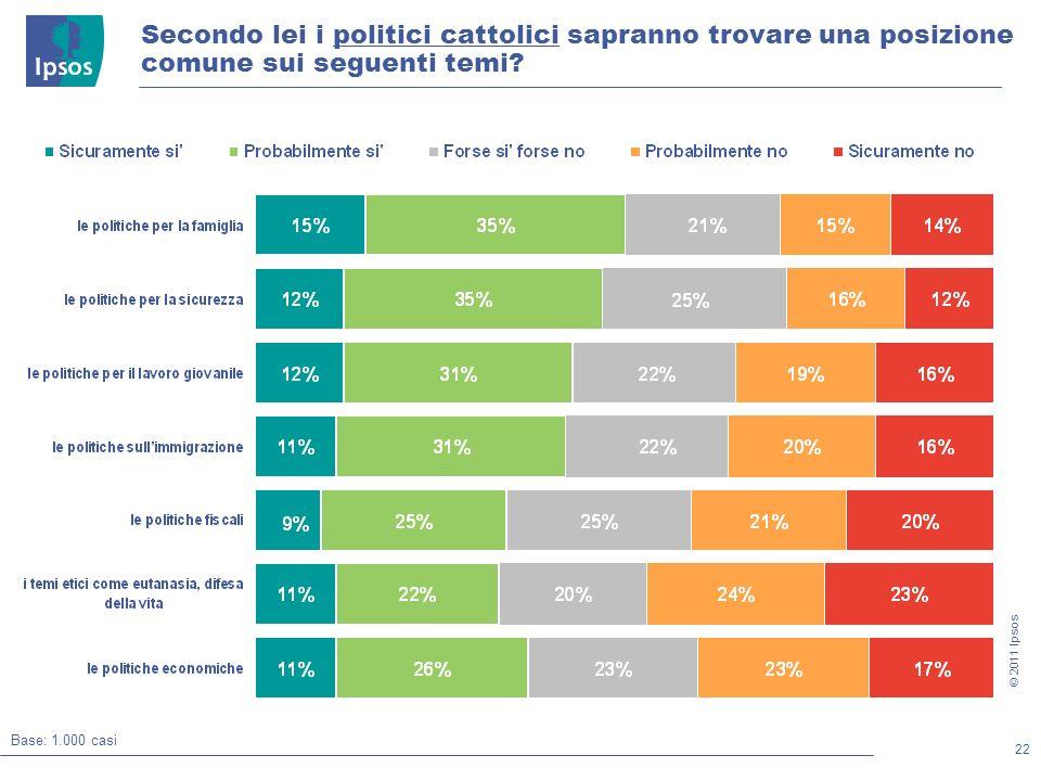 22 © 2011 Ipsos Secondo lei i politici cattolici sapranno trovare una posizione comune sui seguenti temi.