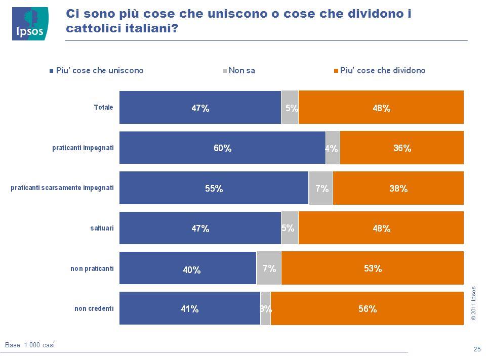 25 © 2011 Ipsos Ci sono più cose che uniscono o cose che dividono i cattolici italiani.
