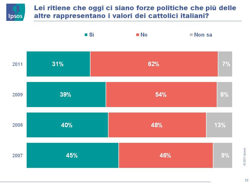 30 © 2011 Ipsos Lei ritiene che oggi ci siano forze politiche che più delle altre rappresentano i valori dei cattolici italiani?