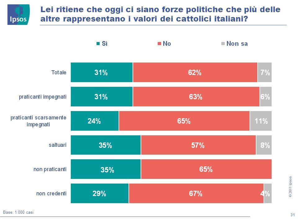 31 © 2011 Ipsos Base: 1.000 casi Lei ritiene che oggi ci siano forze politiche che più delle altre rappresentano i valori dei cattolici italiani?