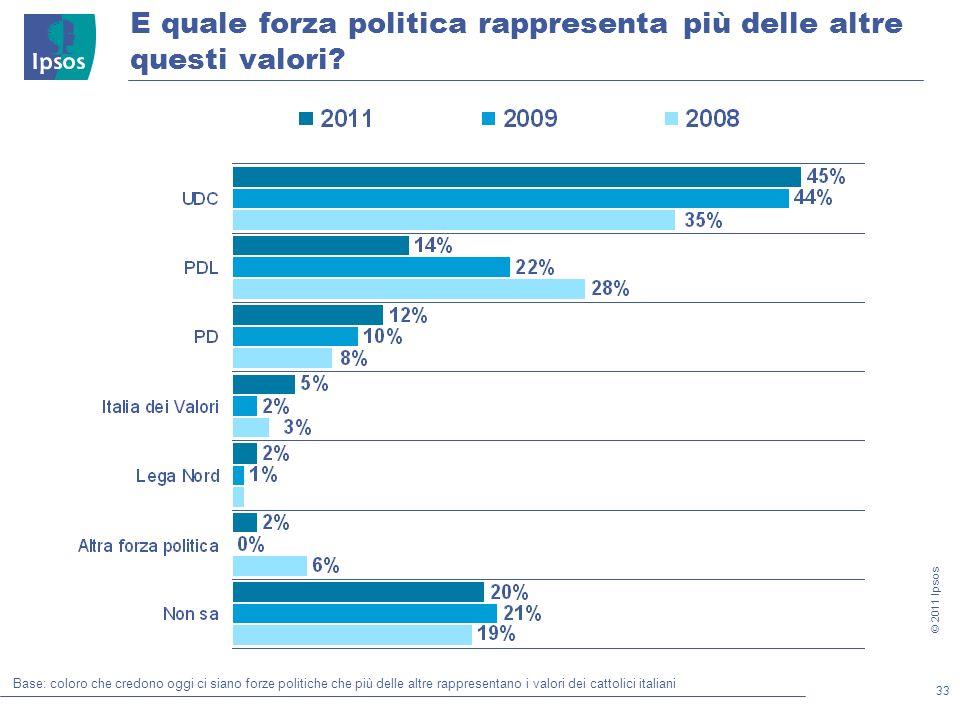 33 © 2011 Ipsos E quale forza politica rappresenta più delle altre questi valori.