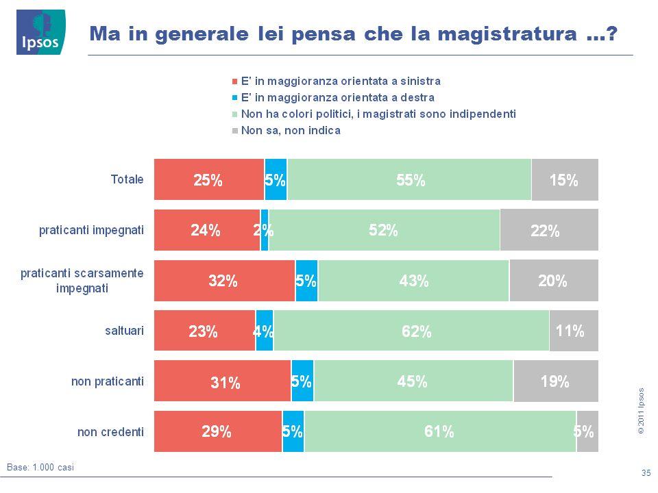 35 © 2011 Ipsos Ma in generale lei pensa che la magistratura …? Base: 1.000 casi