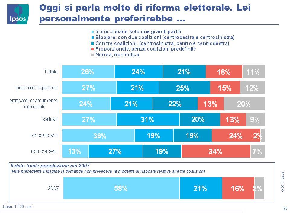 36 © 2011 Ipsos Oggi si parla molto di riforma elettorale.