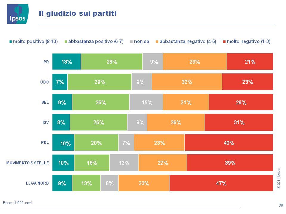 38 © 2011 Ipsos Il giudizio sui partiti Base: 1.000 casi