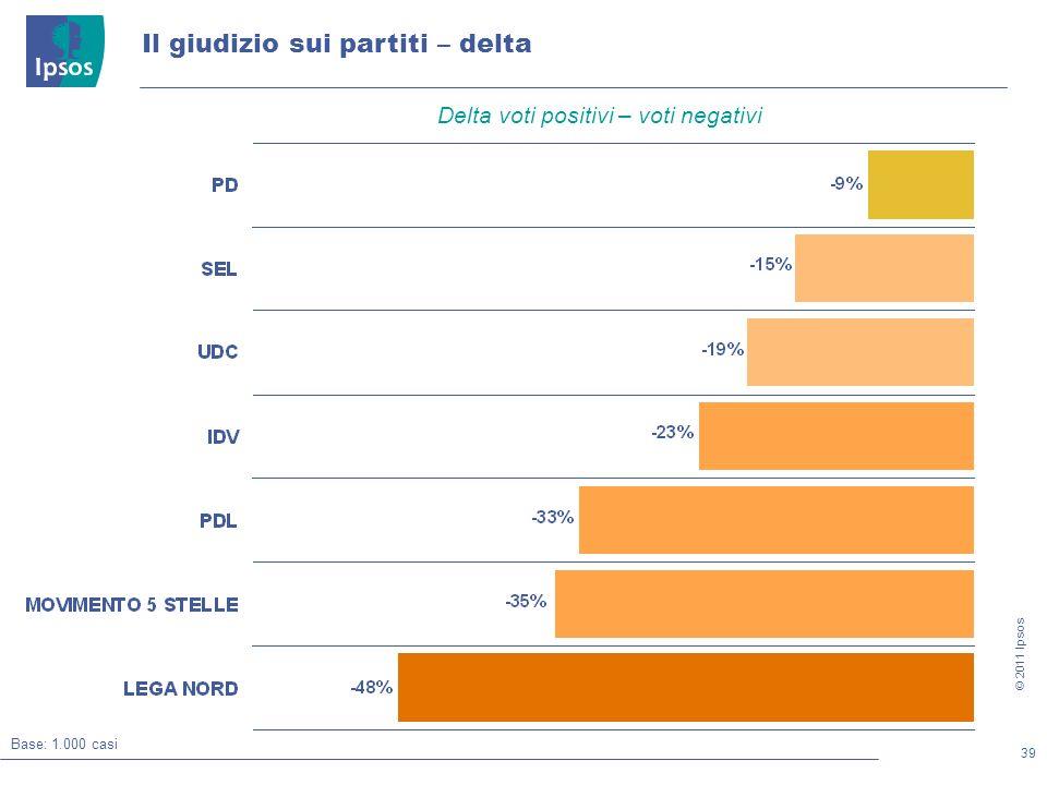 39 © 2011 Ipsos Il giudizio sui partiti – delta Base: 1.000 casi Delta voti positivi – voti negativi