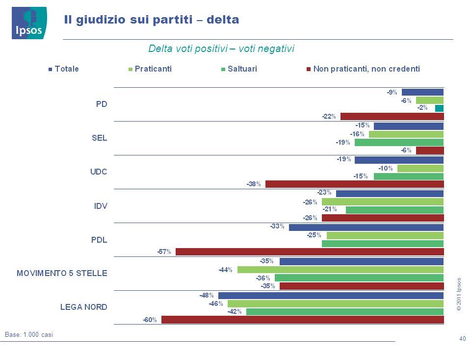 40 © 2011 Ipsos Il giudizio sui partiti – delta Base: 1.000 casi Delta voti positivi – voti negativi