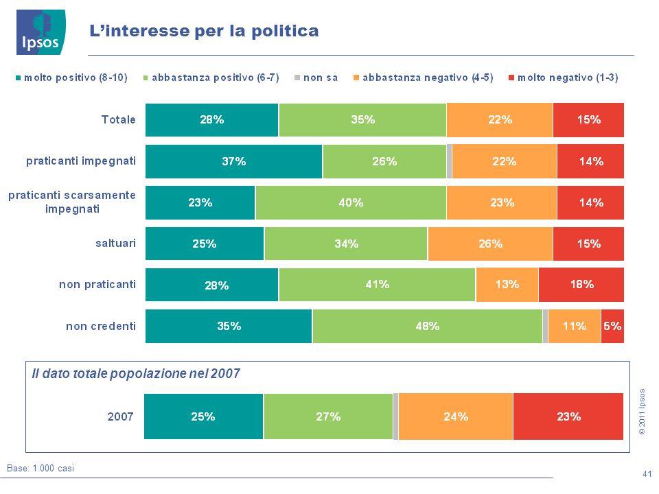 41 © 2011 Ipsos Linteresse per la politica Base: 1.000 casi Il dato totale popolazione nel 2007