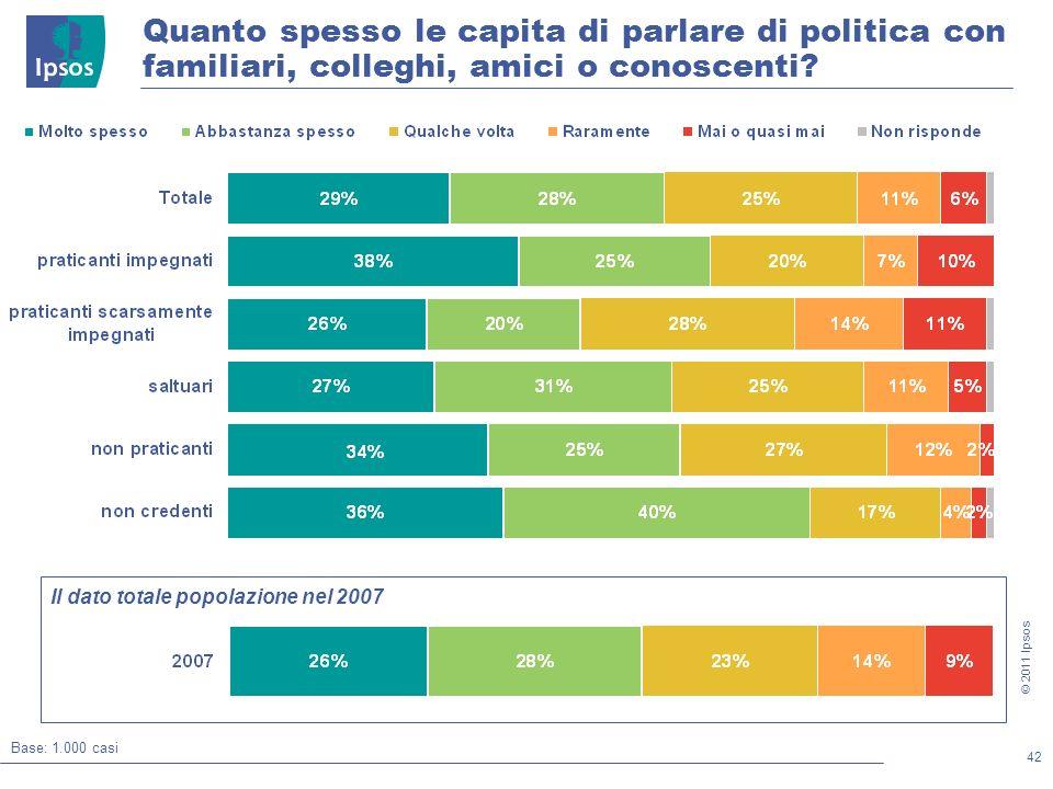 42 © 2011 Ipsos Quanto spesso le capita di parlare di politica con familiari, colleghi, amici o conoscenti.