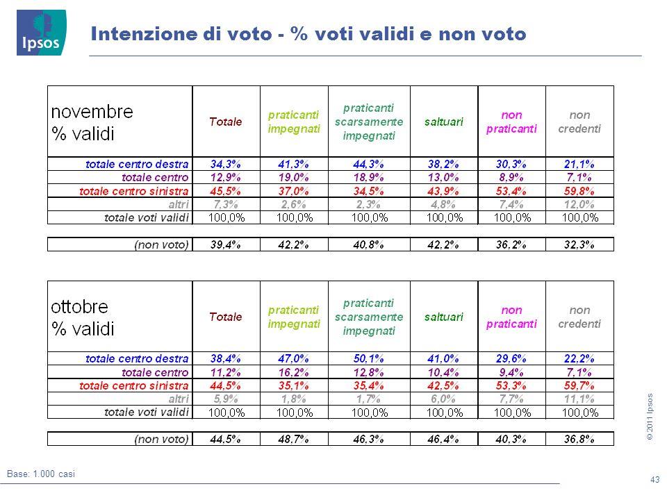 43 © 2011 Ipsos Intenzione di voto - % voti validi e non voto Base: 1.000 casi