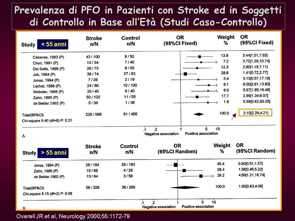 Prevalenza di PFO in Pazienti con Stroke ed in Soggetti di Controllo in Base allEtà (Studi Caso-Controllo di Controllo in Base allEtà (Studi Caso-Cont