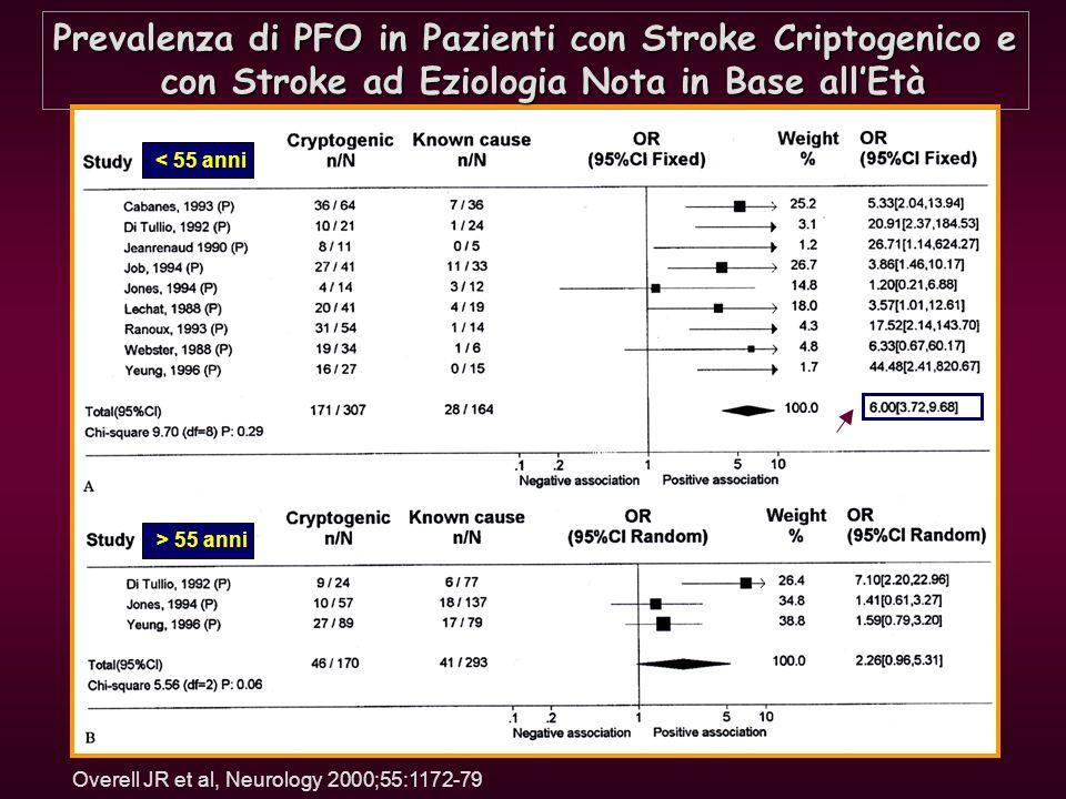 Prevalenza di PFO in Pazienti con Stroke Criptogenico e con Stroke ad Eziologia Nota in Base allEtà con Stroke ad Eziologia Nota in Base allEtà Overel