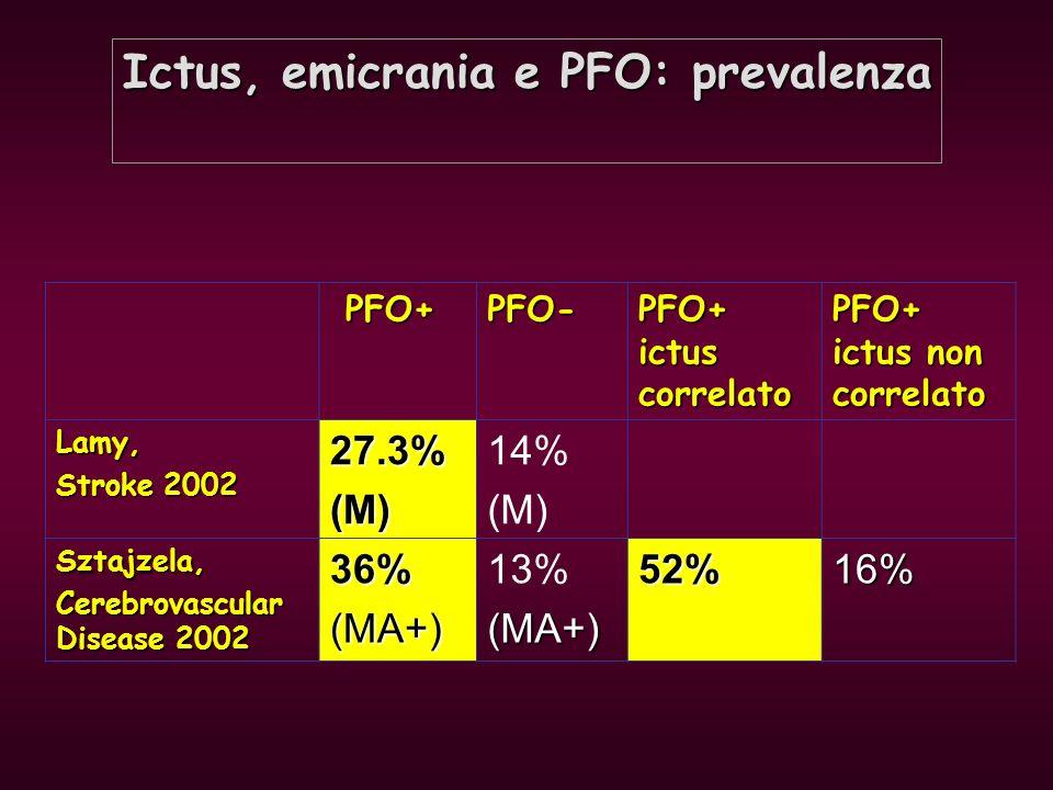 PFO+ PFO+PFO- PFO+ ictus correlato PFO+ ictus non correlato Lamy, Stroke 2002 27.3%(M) 14% (M) Sztajzela, Cerebrovascular Disease 2002 36%(MA+) 13%(MA