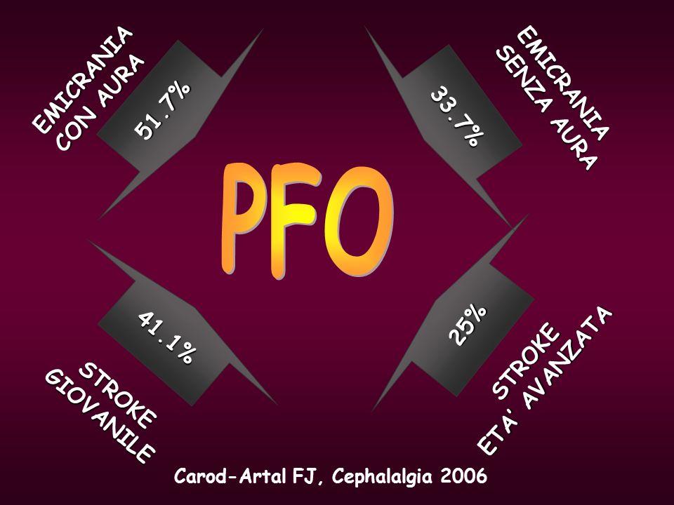 Carod-Artal FJ, Cephalalgia 2006 41.1% 25% STROKEGIOVANILE STROKE ETA AVANZATA 51.7% 33.7% EMICRANIA CON AURA EMICRANIA SENZA AURA