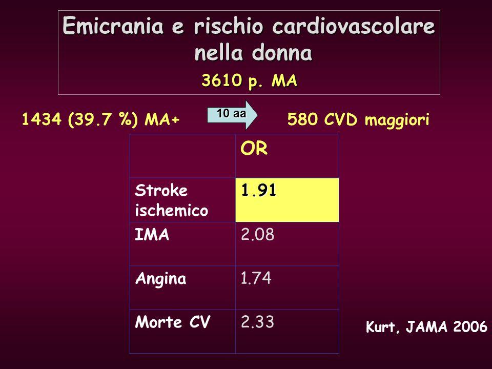 Emicrania e rischio cardiovascolare nella donna 3610 p. MA nella donna 3610 p. MA 1434 (39.7 %) MA+ 580 CVD maggiori OR Stroke ischemico1.91 IMA2.08 A