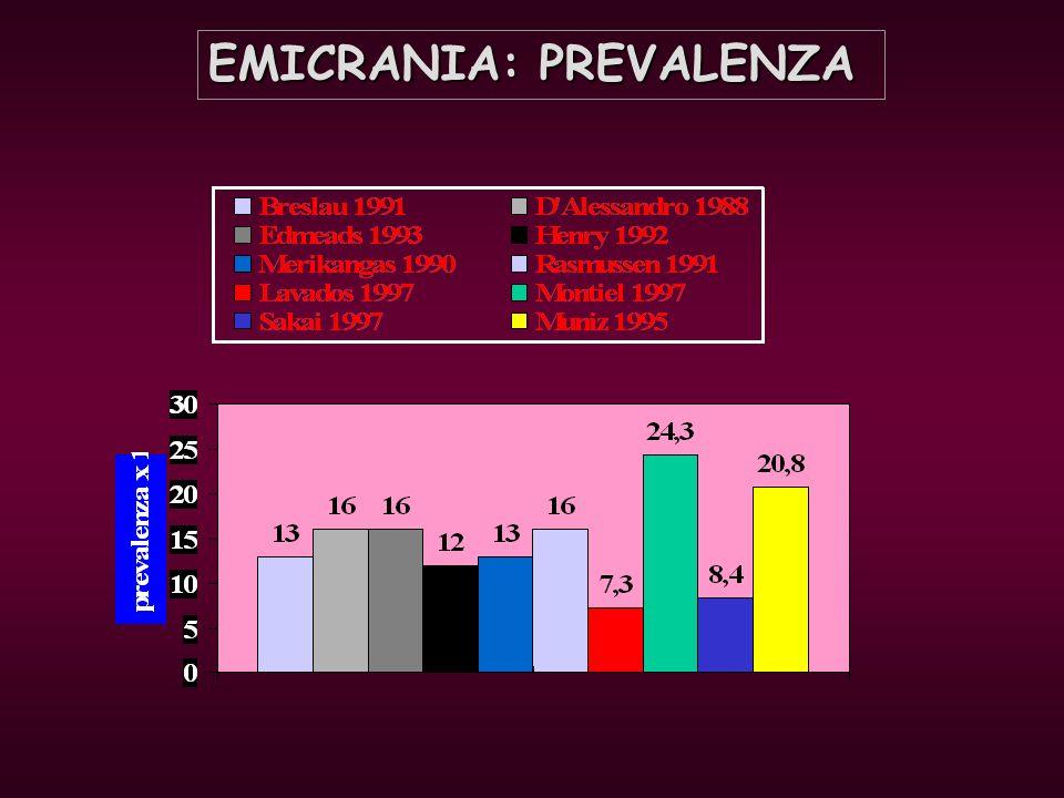 CORTICAL SPREADING DEPRESSION 2-3 mm/min Silberstein, Lancet 2004