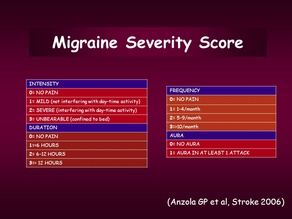 Migraine Severity Score (Anzola GP et al, Stroke 2006) INTENSITY 0= NO PAIN 1= MILD (not interfering with day-time activity) 2= SEVERE (interfering wi