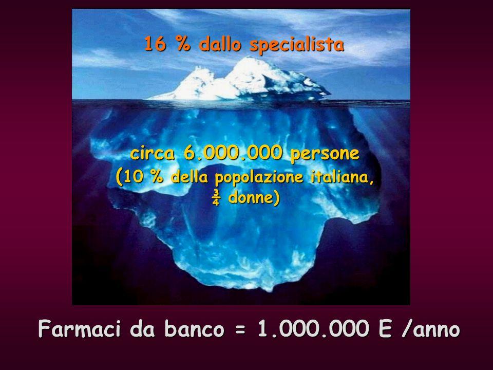 circa 6.000.000 persone ( 10 % della popolazione italiana, ¾ donne) 16 % dallo specialista Farmaci da banco = 1.000.000 E /anno