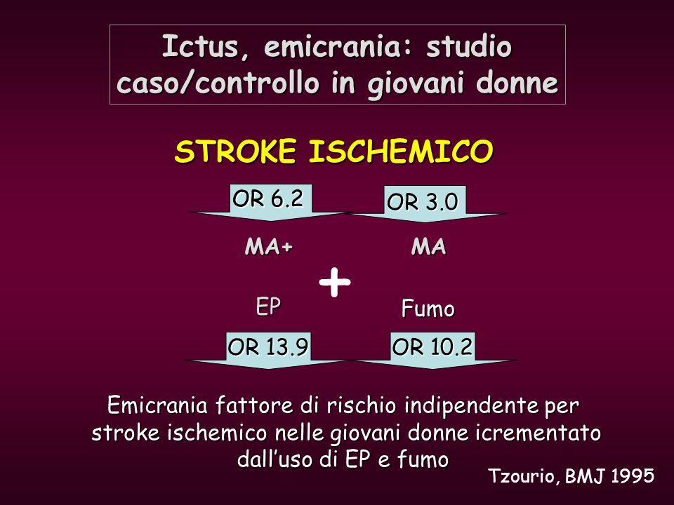 Ictus, emicrania: studio caso/controllo in giovani donne Chang, BMJ 1999 Una storia personale di emicrania associa con un incremento del rischio di stroke ischemico del rischio di stroke ischemico La coesistenza di fdr (EP, fumo, ipertensione) ed emicrania La coesistenza di fdr (EP, fumo, ipertensione) ed emicrania aumenta il rischio di ictus aumenta il rischio di ictus La familiarità aumenta in modo significativo il rischio di stroke La familiarità aumenta in modo significativo il rischio di stroke Più del 40% degli stroke in donne emicraniche insorge dopo un Più del 40% degli stroke in donne emicraniche insorge dopo un attacco emicranico attacco emicranico