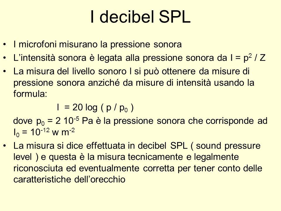 I decibel SPL I microfoni misurano la pressione sonora Lintensità sonora è legata alla pressione sonora da I = p 2 / Z La misura del livello sonoro l