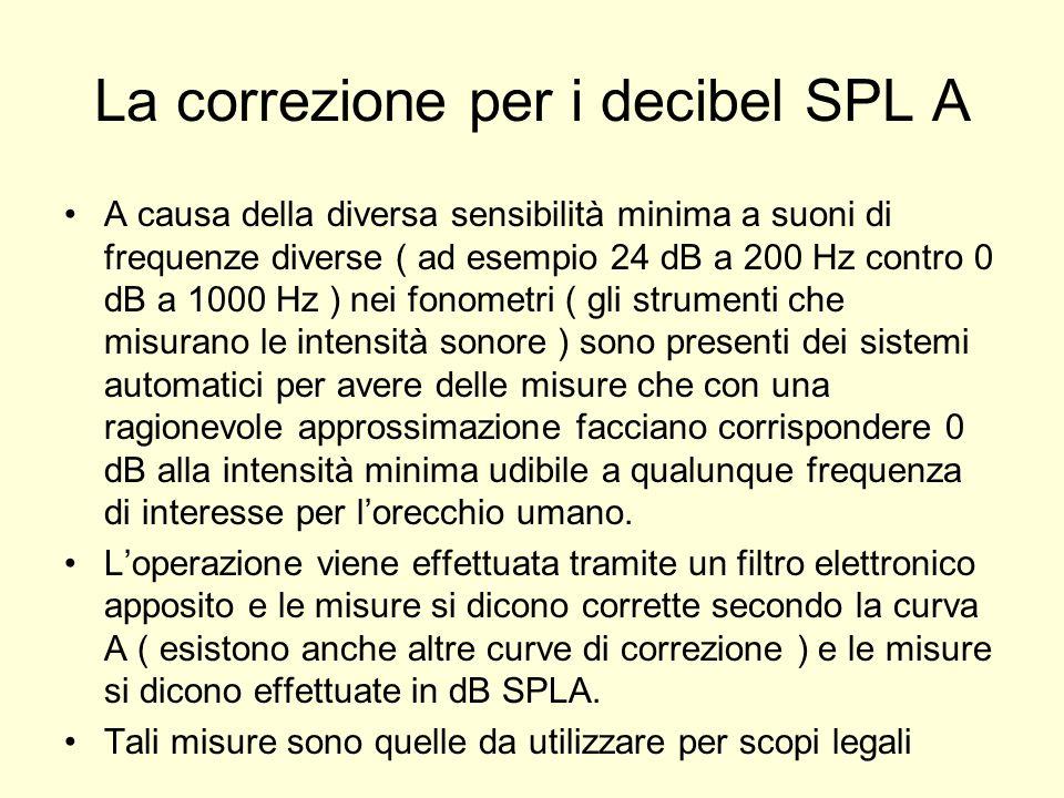 La correzione per i decibel SPL A A causa della diversa sensibilità minima a suoni di frequenze diverse ( ad esempio 24 dB a 200 Hz contro 0 dB a 1000