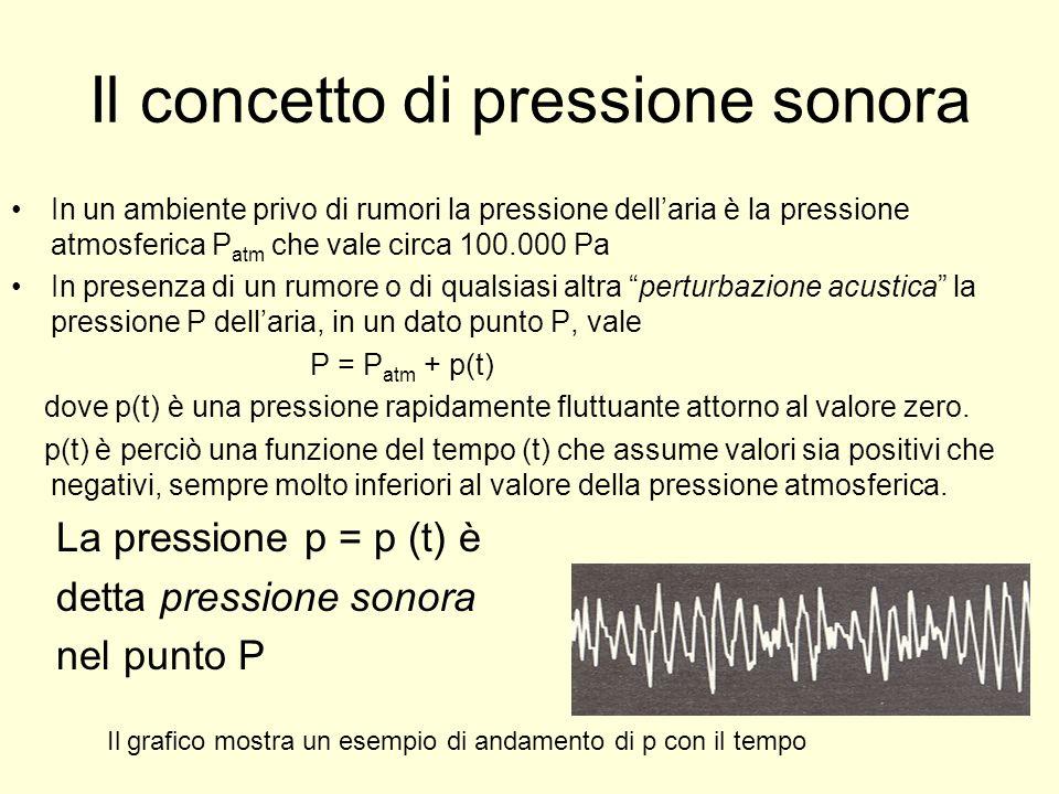 Il concetto di pressione sonora In un ambiente privo di rumori la pressione dellaria è la pressione atmosferica P atm che vale circa 100.000 Pa In pre