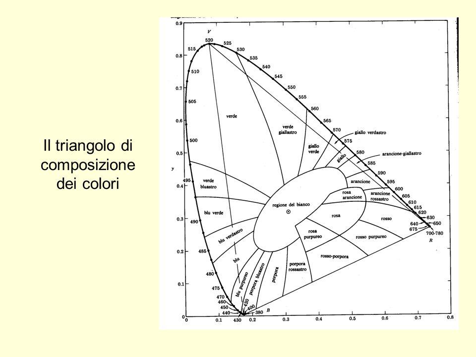 Il triangolo di composizione dei colori