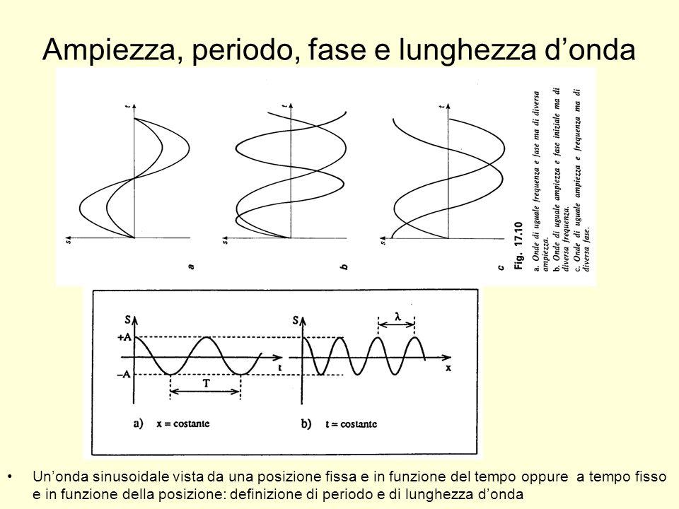 Ampiezza, periodo, fase e lunghezza donda Unonda sinusoidale vista da una posizione fissa e in funzione del tempo oppure a tempo fisso e in funzione d