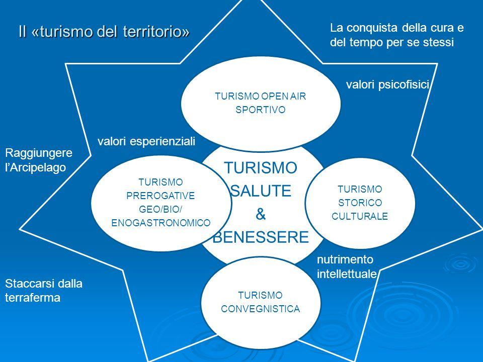 Il «turismo del territorio» TURISMO SALUTE & BENESSERE TURISMO OPEN AIR SPORTIVO TURISMO STORICO CULTURALE TURISMO CONVEGNISTICA TURISMO PREROGATIVE GEO/BIO/ ENOGASTRONOMICO Raggiungere lArcipelago Staccarsi dalla terraferma La conquista della cura e del tempo per se stessi valori esperienziali valori psicofisici nutrimento intellettuale