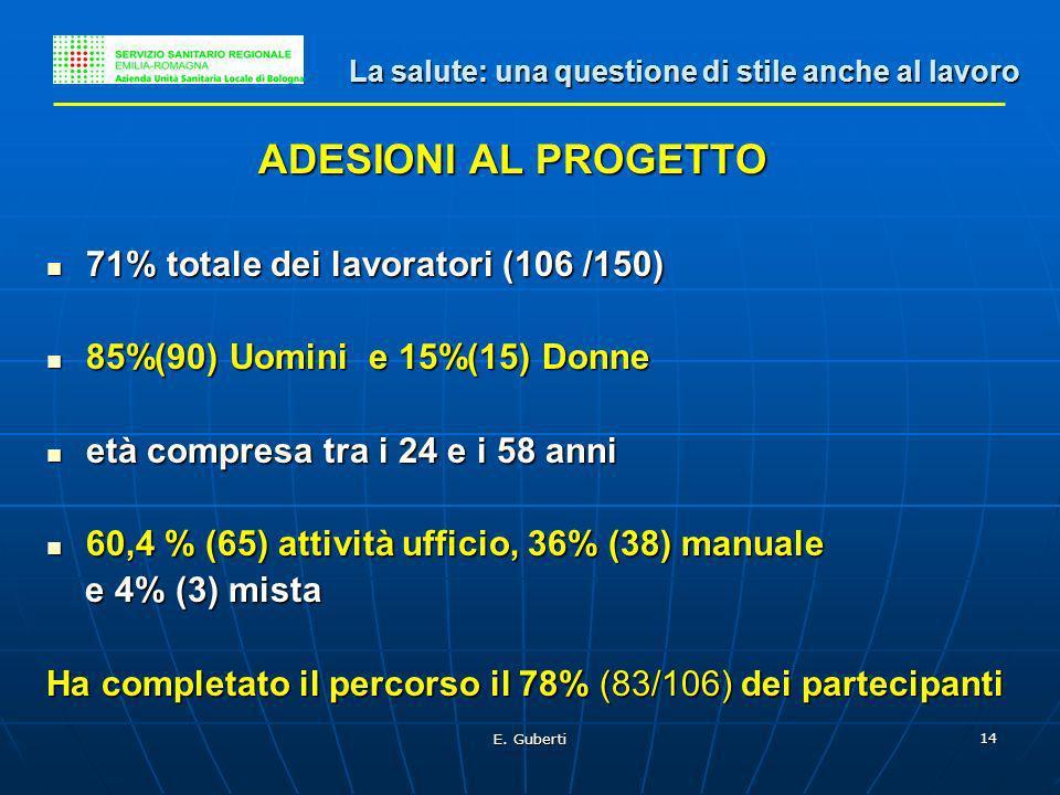 E. Guberti 14 ADESIONI AL PROGETTO 71% totale dei lavoratori (106 /150) 71% totale dei lavoratori (106 /150) 85%(90) Uomini e 15%(15) Donne 85%(90) Uo