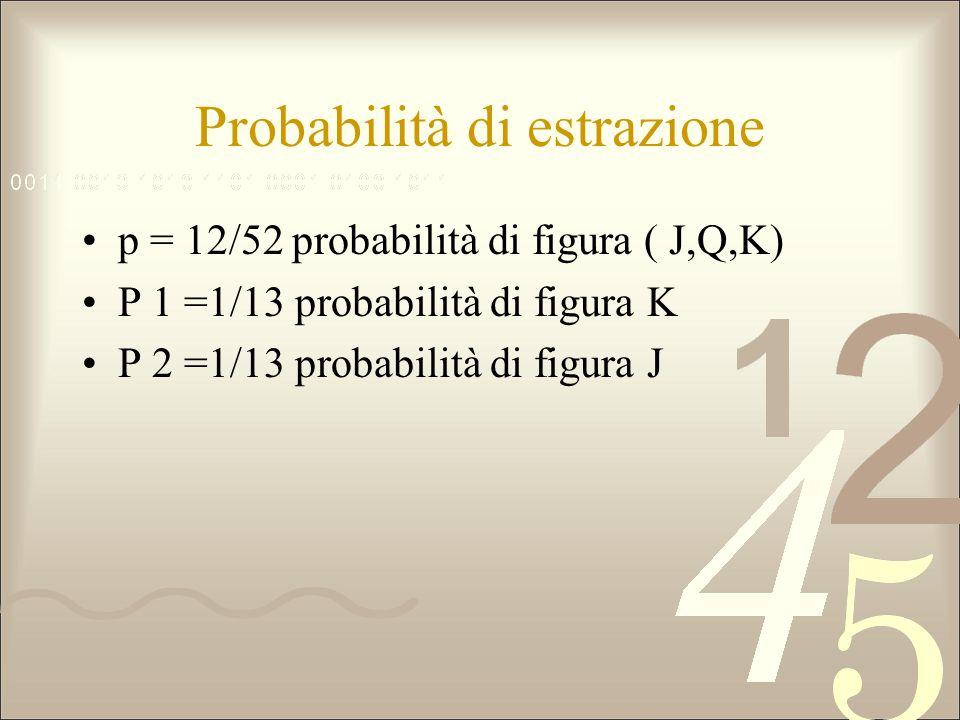 Probabilità di estrazione p = 12/52 probabilità di figura ( J,Q,K) P 1 =1/13 probabilità di figura K P 2 =1/13 probabilità di figura J