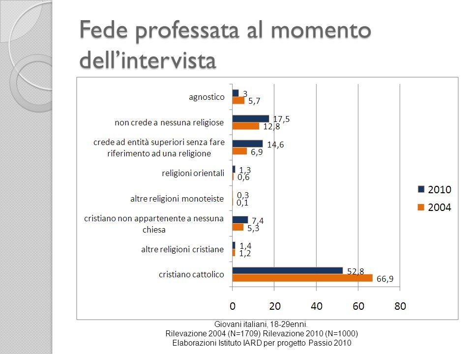 Fede professata al momento dellintervista Giovani italiani, 18-29enni. Rilevazione 2004 (N=1709) Rilevazione 2010 (N=1000) Elaborazioni Istituto IARD