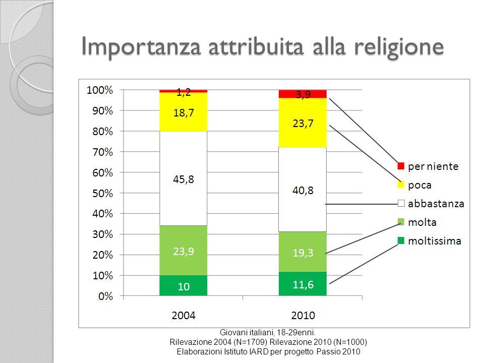 Importanza attribuita alla religione Giovani italiani, 18-29enni. Rilevazione 2004 (N=1709) Rilevazione 2010 (N=1000) Elaborazioni Istituto IARD per p