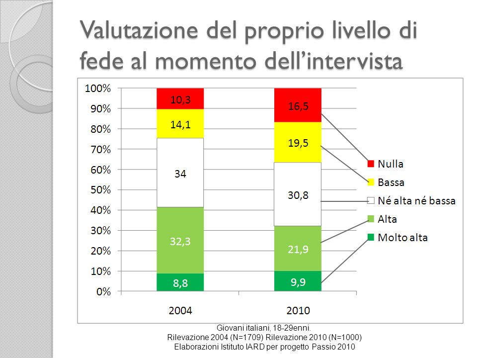 Valutazione del proprio livello di fede al momento dellintervista Giovani italiani, 18-29enni. Rilevazione 2004 (N=1709) Rilevazione 2010 (N=1000) Ela