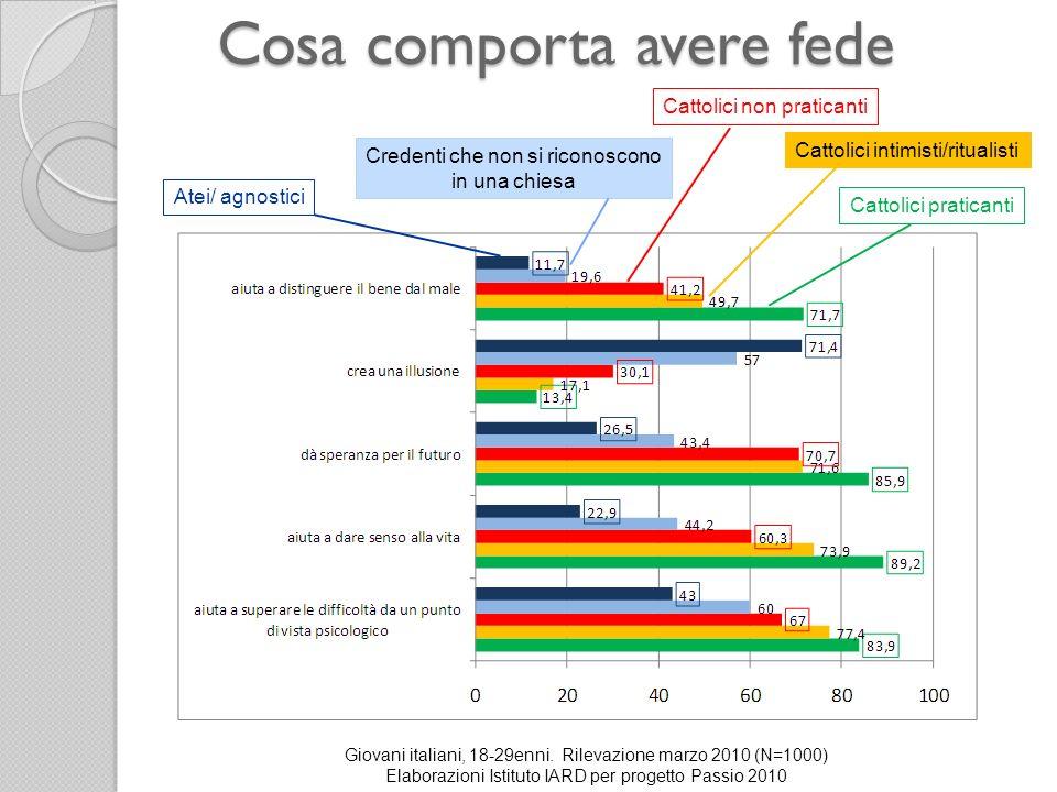 Cosa comporta avere fede Giovani italiani, 18-29enni. Rilevazione marzo 2010 (N=1000) Elaborazioni Istituto IARD per progetto Passio 2010 Cattolici pr
