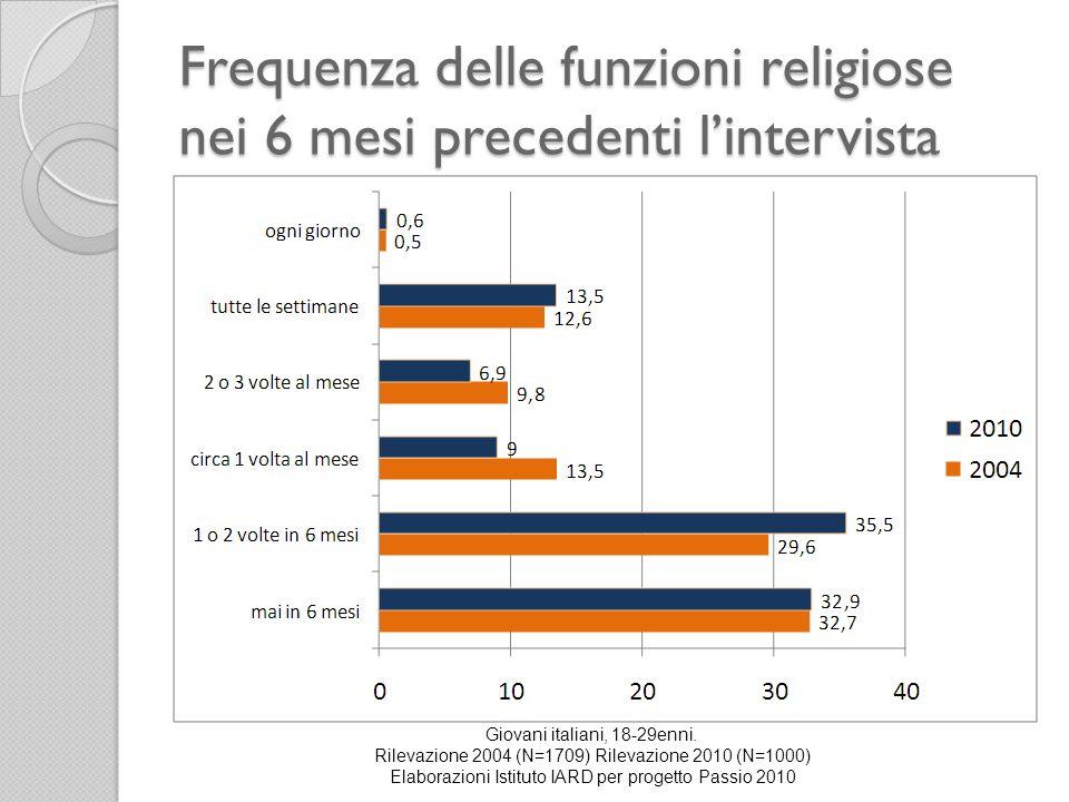 Frequenza delle funzioni religiose nei 6 mesi precedenti lintervista Giovani italiani, 18-29enni. Rilevazione 2004 (N=1709) Rilevazione 2010 (N=1000)