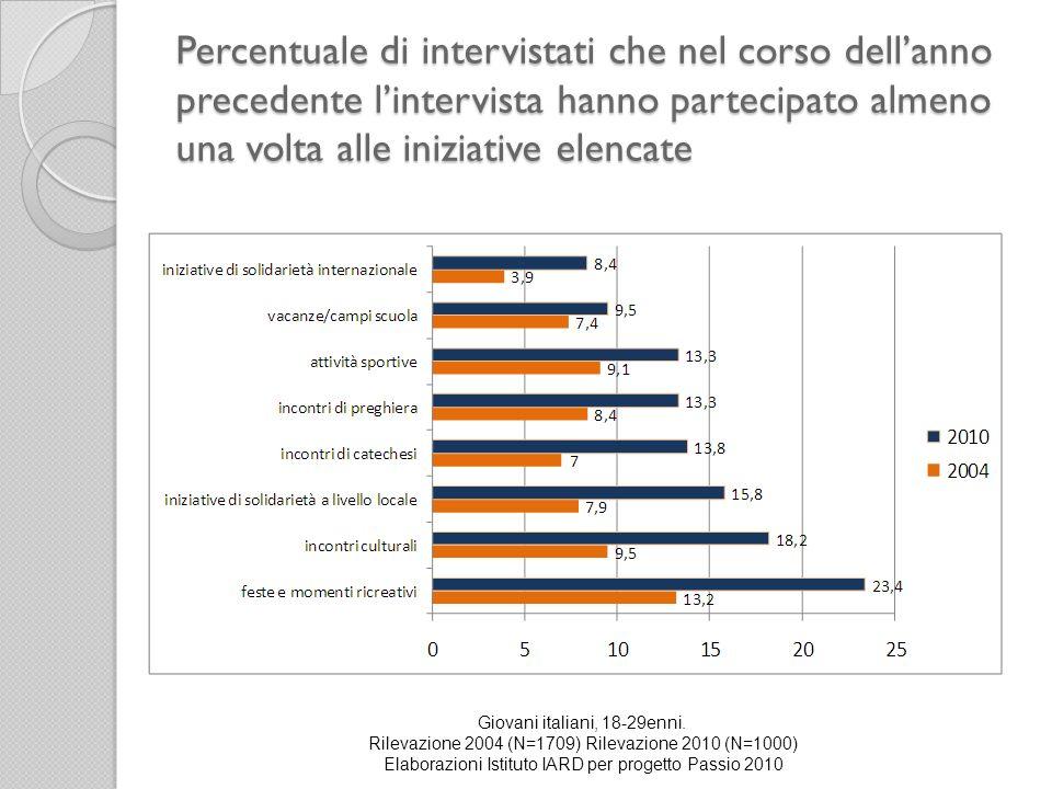 Percentuale di intervistati che nel corso dellanno precedente lintervista hanno partecipato almeno una volta alle iniziative elencate Giovani italiani