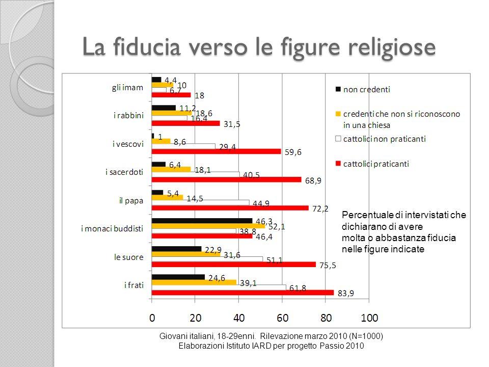 La fiducia verso le figure religiose Giovani italiani, 18-29enni. Rilevazione marzo 2010 (N=1000) Elaborazioni Istituto IARD per progetto Passio 2010