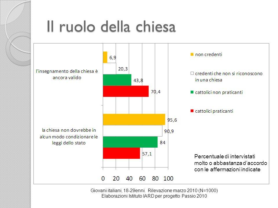 Il ruolo della chiesa Giovani italiani, 18-29enni. Rilevazione marzo 2010 (N=1000) Elaborazioni Istituto IARD per progetto Passio 2010 Percentuale di