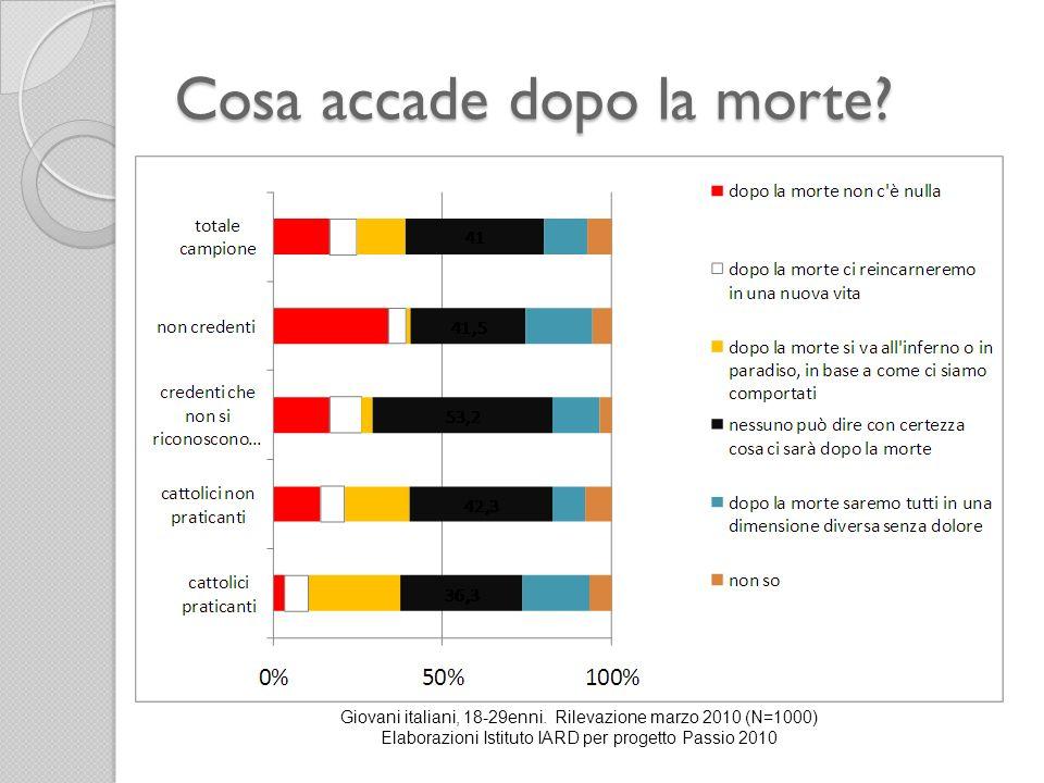 Cosa accade dopo la morte? Giovani italiani, 18-29enni. Rilevazione marzo 2010 (N=1000) Elaborazioni Istituto IARD per progetto Passio 2010