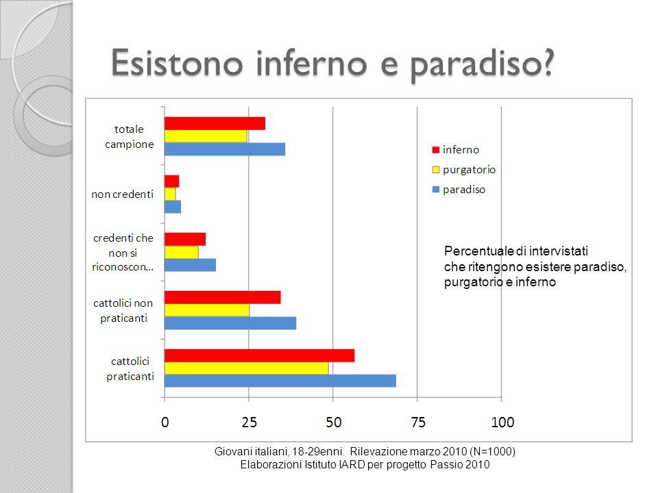 Esistono inferno e paradiso? Giovani italiani, 18-29enni. Rilevazione marzo 2010 (N=1000) Elaborazioni Istituto IARD per progetto Passio 2010 Percentu