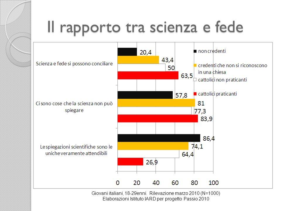 Il rapporto tra scienza e fede Giovani italiani, 18-29enni. Rilevazione marzo 2010 (N=1000) Elaborazioni Istituto IARD per progetto Passio 2010