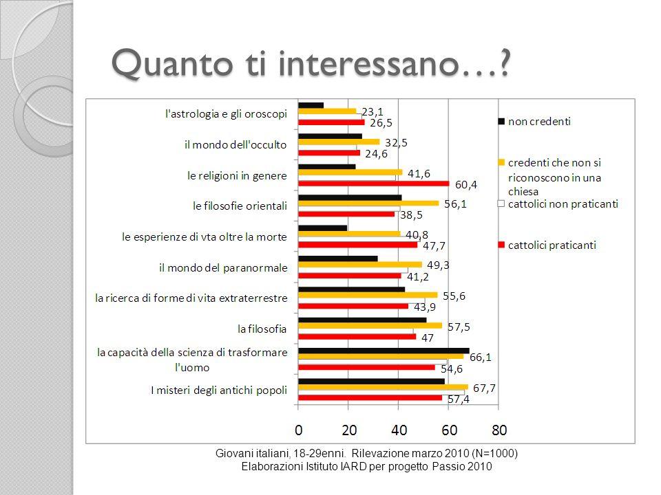 Quanto ti interessano…? Giovani italiani, 18-29enni. Rilevazione marzo 2010 (N=1000) Elaborazioni Istituto IARD per progetto Passio 2010