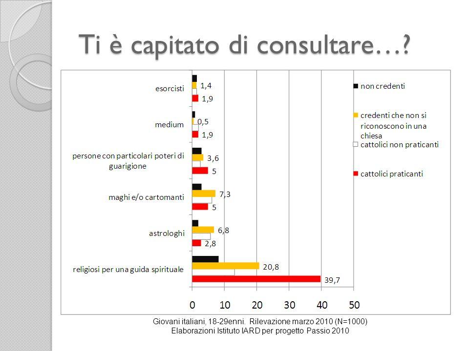 Ti è capitato di consultare…? Giovani italiani, 18-29enni. Rilevazione marzo 2010 (N=1000) Elaborazioni Istituto IARD per progetto Passio 2010
