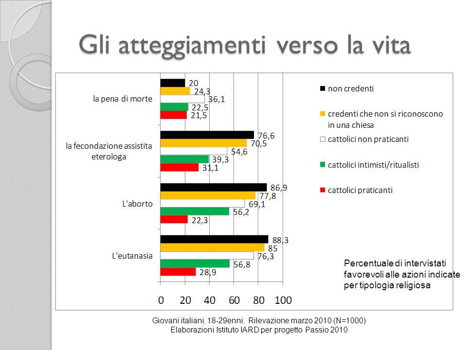 Gli atteggiamenti verso la vita Giovani italiani, 18-29enni. Rilevazione marzo 2010 (N=1000) Elaborazioni Istituto IARD per progetto Passio 2010 Perce
