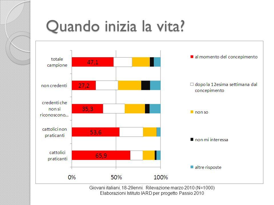 Quando inizia la vita? Giovani italiani, 18-29enni. Rilevazione marzo 2010 (N=1000) Elaborazioni Istituto IARD per progetto Passio 2010