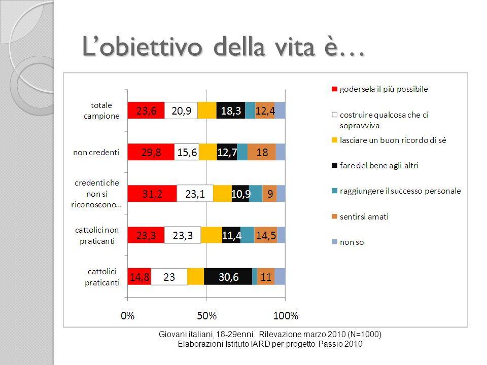 Lobiettivo della vita è… Giovani italiani, 18-29enni. Rilevazione marzo 2010 (N=1000) Elaborazioni Istituto IARD per progetto Passio 2010