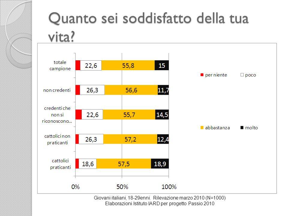 Quanto sei soddisfatto della tua vita? Giovani italiani, 18-29enni. Rilevazione marzo 2010 (N=1000) Elaborazioni Istituto IARD per progetto Passio 201