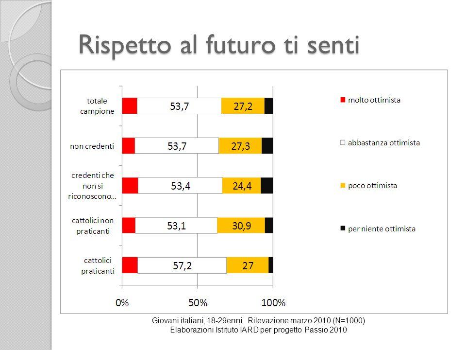 Rispetto al futuro ti senti Giovani italiani, 18-29enni. Rilevazione marzo 2010 (N=1000) Elaborazioni Istituto IARD per progetto Passio 2010