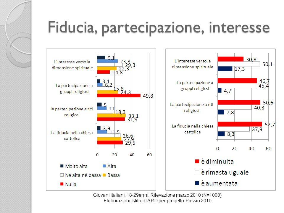 Fiducia, partecipazione, interesse Giovani italiani, 18-29enni. Rilevazione marzo 2010 (N=1000) Elaborazioni Istituto IARD per progetto Passio 2010